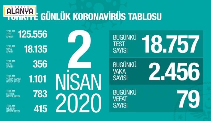 SON DAKİKA! Türkiye'de bugünde kadar Coronavirüsden 356 kişi hayatını kaybetti