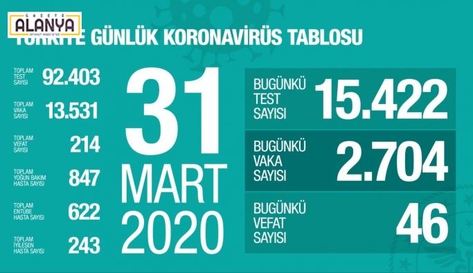 SON DAKİKA! Türkiye'de Corona virüs 46 kişinin daha canını aldı